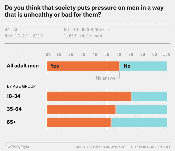 A majority of men said that they feel external pressure from society, and  those numbers are especially high for younger men.