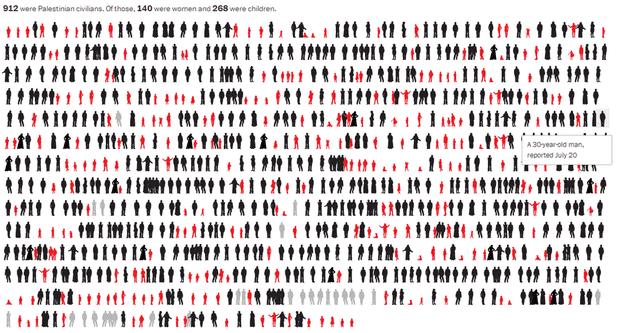 Washington Post Gaza-Israel infographic