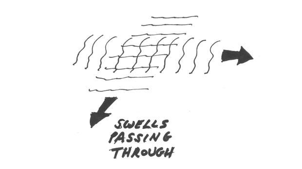 Swells passing through.