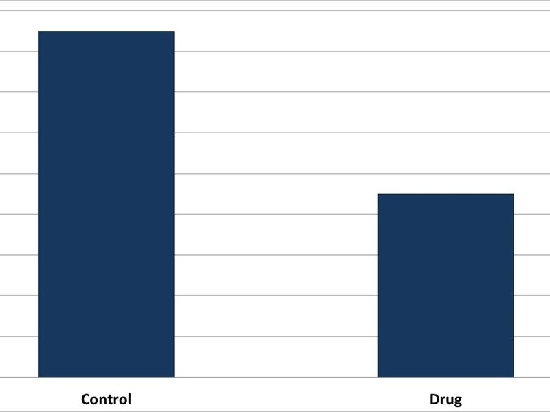 Just Seeing Charts And Graphs Makes Drug Claims More