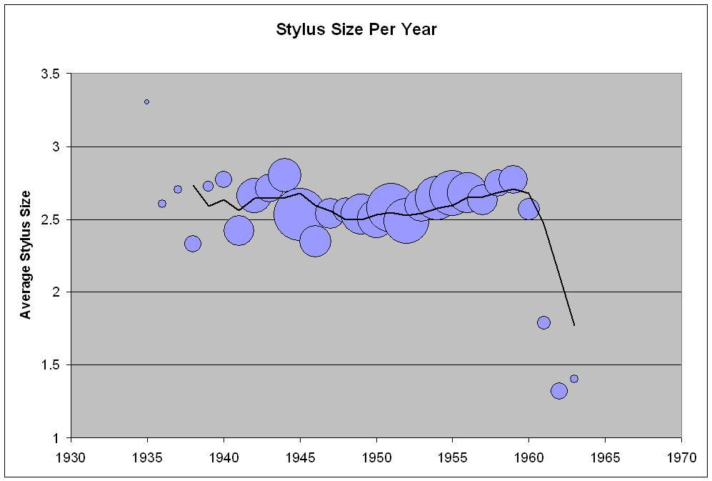 Fig. 3 Average Stylus Size per year, NEH
