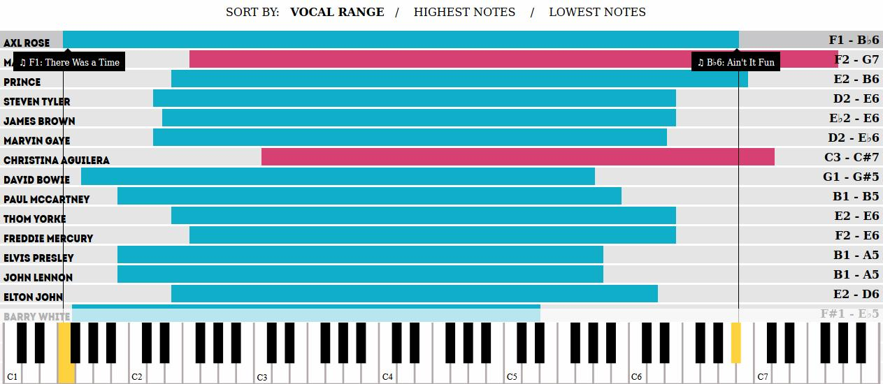 Axl Rose's vocal range