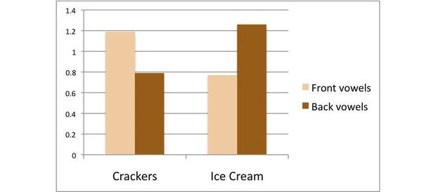 Ice Cream vs. Crackers Graph