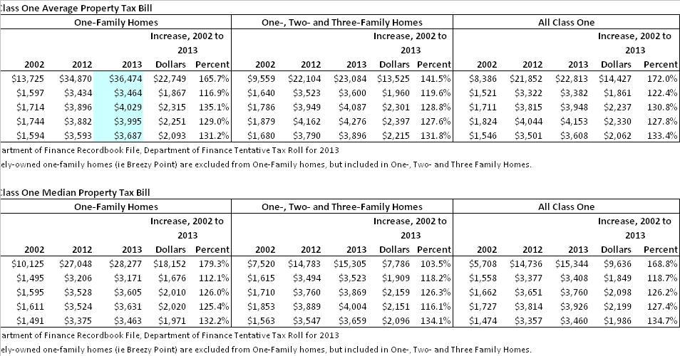 Average Property Tax Jersey City