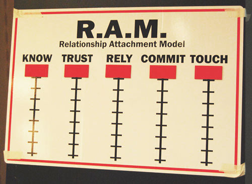 Military couples work on communication and intimacy in their marriages before and after deployments by using the RAM Model.